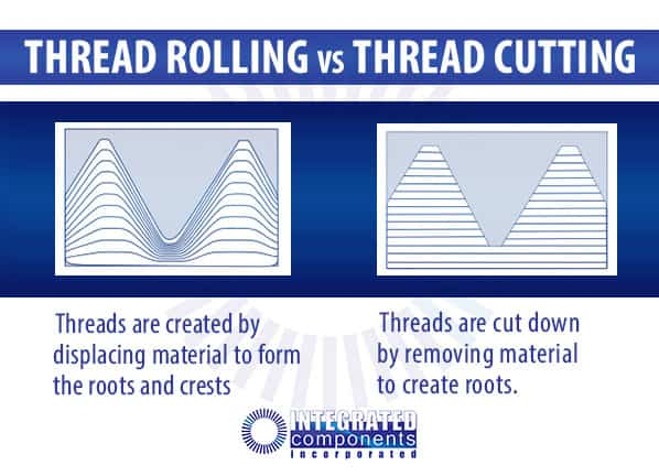 graphic image showing difference of thread rolling and thread cutting
